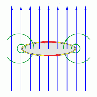Explosively pumped flux compression generator - Fig. 2: Configuration after the ring's diameter has been reduced.