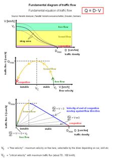 Fundamental diagram of traffic flow