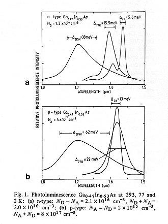 Indium gallium arsenide - Fig.3  Photoluminescence of n-type and p-type GaInAs