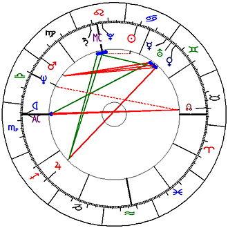 Une carte du Ciel préparée pour un thème astrologique
