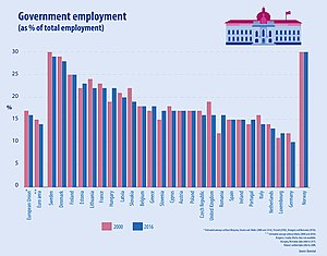 Government employment as % of total employment in EU.jpg