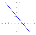 Graph of y=-2x+4.png