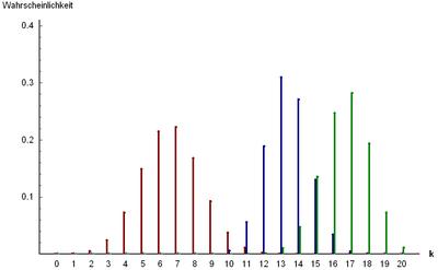 Wahrscheinlichkeitsfunktion der hypergeometrischen Verteilung