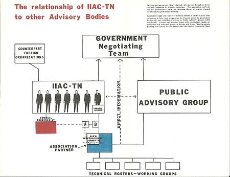 The Relationship of IICA-TN to other advisory board.