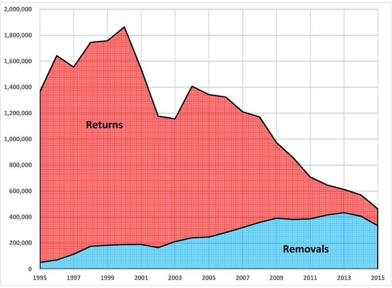 Immigration Enforcement 1995-2015.png