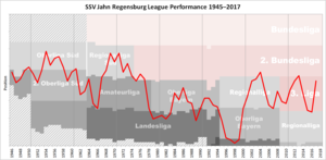 SSV Jahn Regensburg - Historical chart of Jahn Regensburg league performance after WWII
