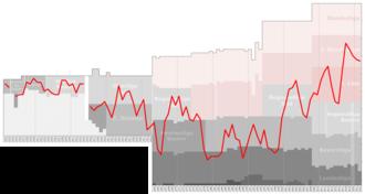 SSV Jahn Regensburg - Historical chart of Jahn Regensburg league performance after WWII