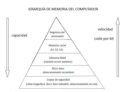 Jerarquía de memoria - Wikipedia, la enciclopedia libre