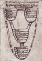 Jerome-of-Prague Scutum-fidei-Christianae 15thc.png