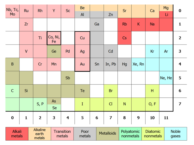 Wikipedia talkwikiproject elementsarchive 16 wikipedia kohonen periodic table map urtaz Images
