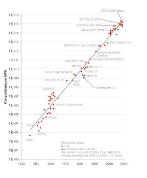 Koomey's law - Computations per kWh, from 1946 to 2009