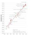 Koomeys law graph, made by Koomey.jpg