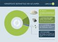 Lightcycle-Verwertungsgrafik.png