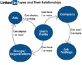 LinkedIn Types and Relationships.png