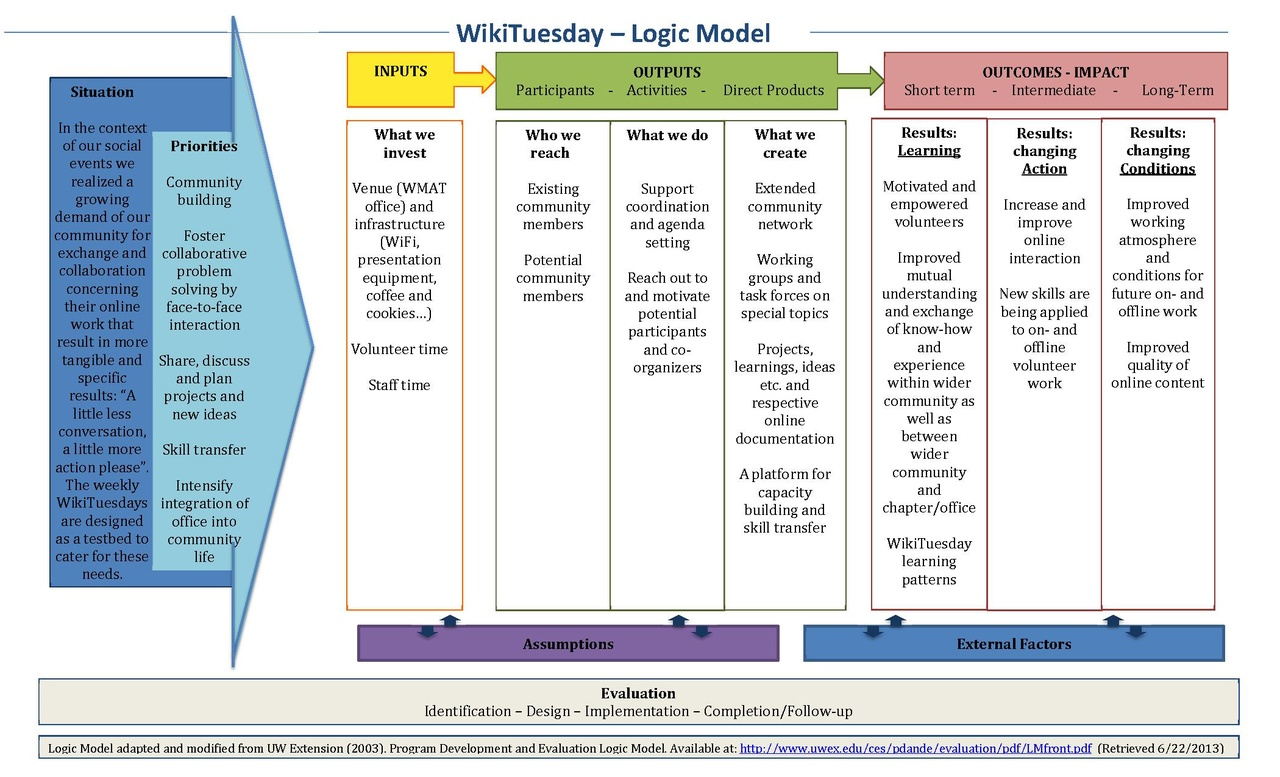 Credit One Application >> File:Logic Model WikiTuesday 2015.pdf - Wikimedia Commons