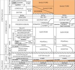 Louann Salt - Louann Salt stratigraphic column for Texas