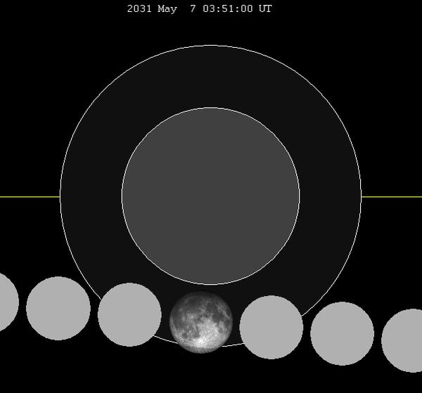 May 2031 lunar eclipse