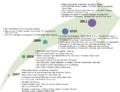 MBSL timeline.png