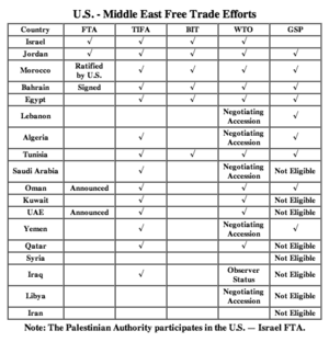 U.S.–Middle East Free Trade Area - Screenshot from official US-MEFTA website, 15-11-2004