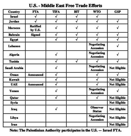 Usmiddle East Free Trade Area Wikiwand