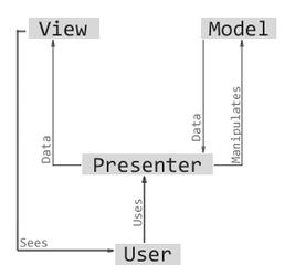 MVP-Pattern.png