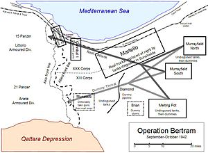 Outline map of Operation Bertram showing Allied and Axis lines between Qattara depression and the sea, and real and dummy Allied forming-up areas