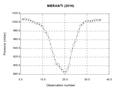Meranti 2016 C-K pressure analysis.png