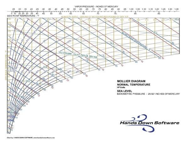 file mollier pdf wikimedia commons : mollier diagram pdf - findchart.co