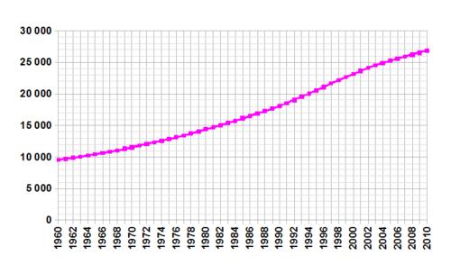 Demographics of Nepal - Wikiwand