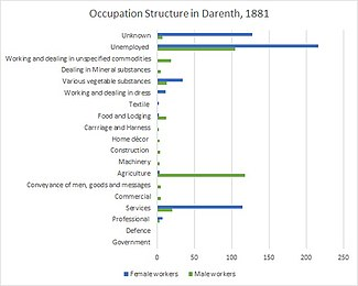Occupation chart 1881 .jpg
