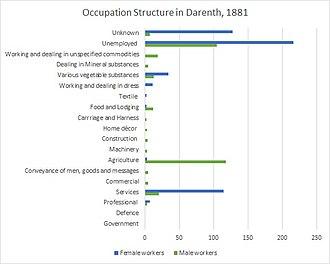 Darenth - Image: Occupation chart 1881