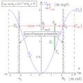 Pendule pesant simple - diagramme d'énergies potentielle et mécanique.png
