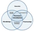 Pharmacomicrobiomics Venn Diagram.png