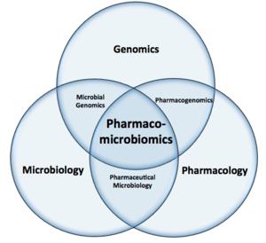 Pharmacomicrobiomics -  Venn diagram showing pharmacomicrobiomics as a sub-field of genomics, microbiology, and pharmacology.