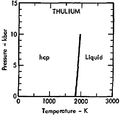 Phase diagram of thulium (1975).png