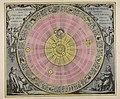 Planisphaerium Copernicanum, sive, Systema vniuersi totius creati ex hypothesi Copernicana in... - CBT 5869605.jpg