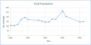Marholm - Total Population of Marholm Civil Parish, Cambridgeshire as reported by the Census from 1801-2011