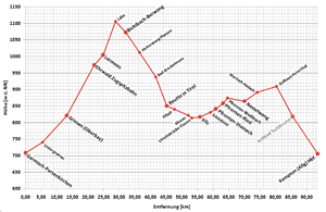 Ausserfern Railway - simplified height profile of the line