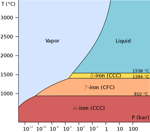 Low-pressure phase diagram of pure iron Pure iron phase diagram (EN).png