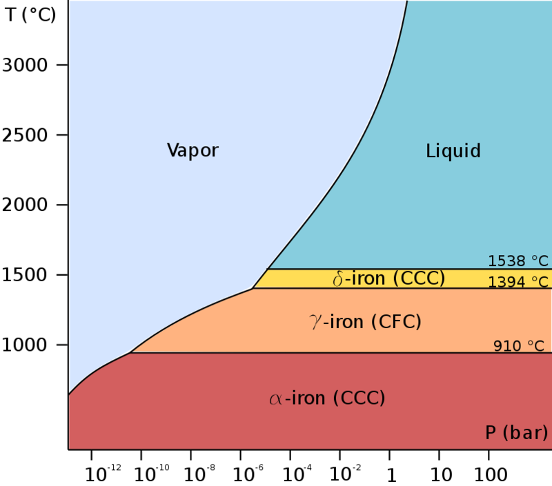 Pure iron phase diagram (EN).png