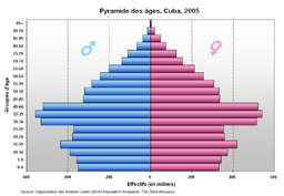 Cuba \u2013 Wikipedia ti\u1ebfng Vi\u1ec7t