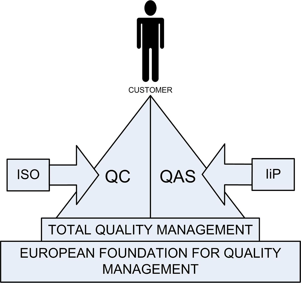 Total quality management - Wikiquote