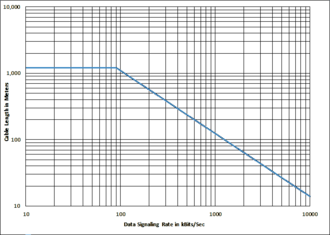 RS-422 - Data Rate / Line Length chart from RS-422 Annex A