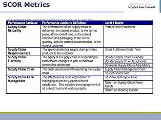 Supply chain operations reference - SCOR Performance Attributes and Level 1 Metrics