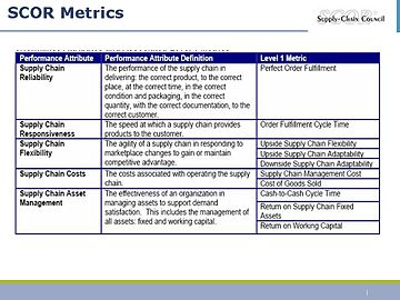 supply chain management metrics Supply chain metrics that matter:  within the world of supply chain management  managing these four competing sets of metrics in any supply chain.