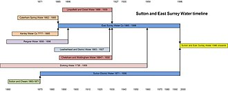 SES Water - A timeline indicating the component companies that amalgamated to form Sutton and East Surrey Water Company