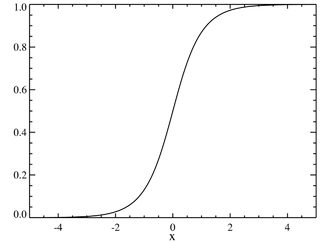 Plot of the hyperbolic secant CDF