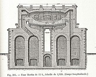 Open hearth furnace - Siemens furnace from 1895