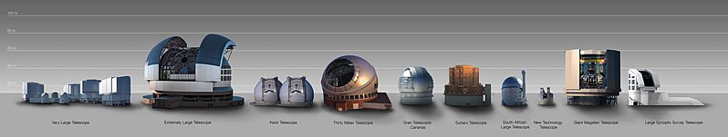Size comparison between the ELT and other telescope domes.
