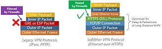 SoftEther VPN - Firewall, proxy, and NAT transparency